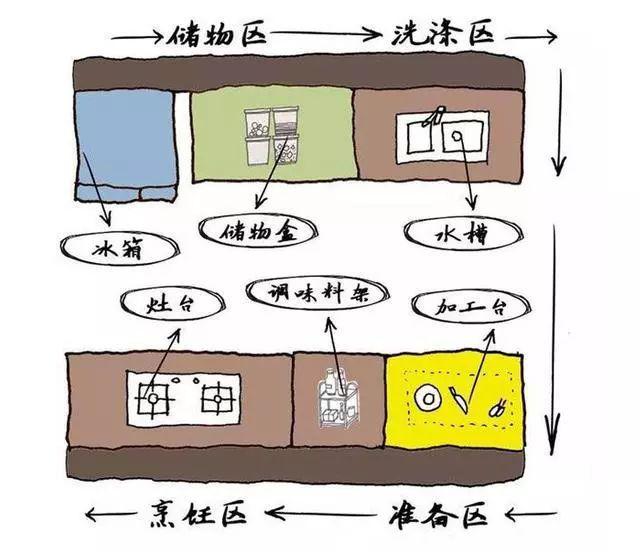 4种<span style='color: #ff0000'>厨房装修</span>设计布局方案,看看你家<span style='color: #ff0000'>厨房装修</span>适合哪一种