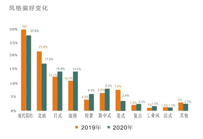2021年装修风格流行趋势